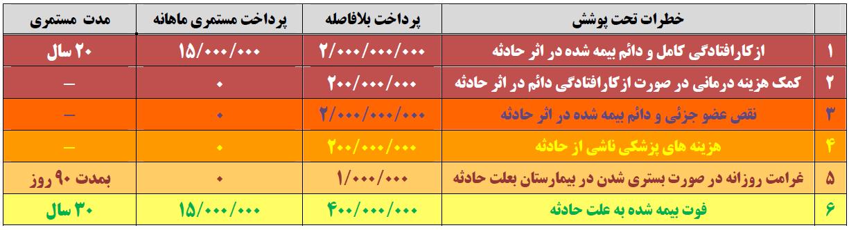 جدول طرح 3 حوادث مهریار