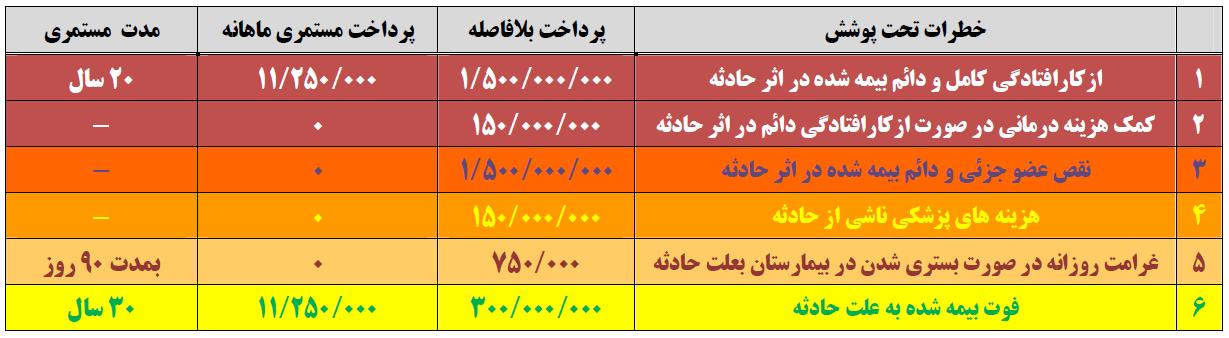 جدول طرح 2 حوادث مهریار